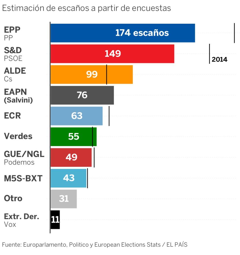 ¿Quién ganará las elecciones en Europa? Esto dicen las encuestas