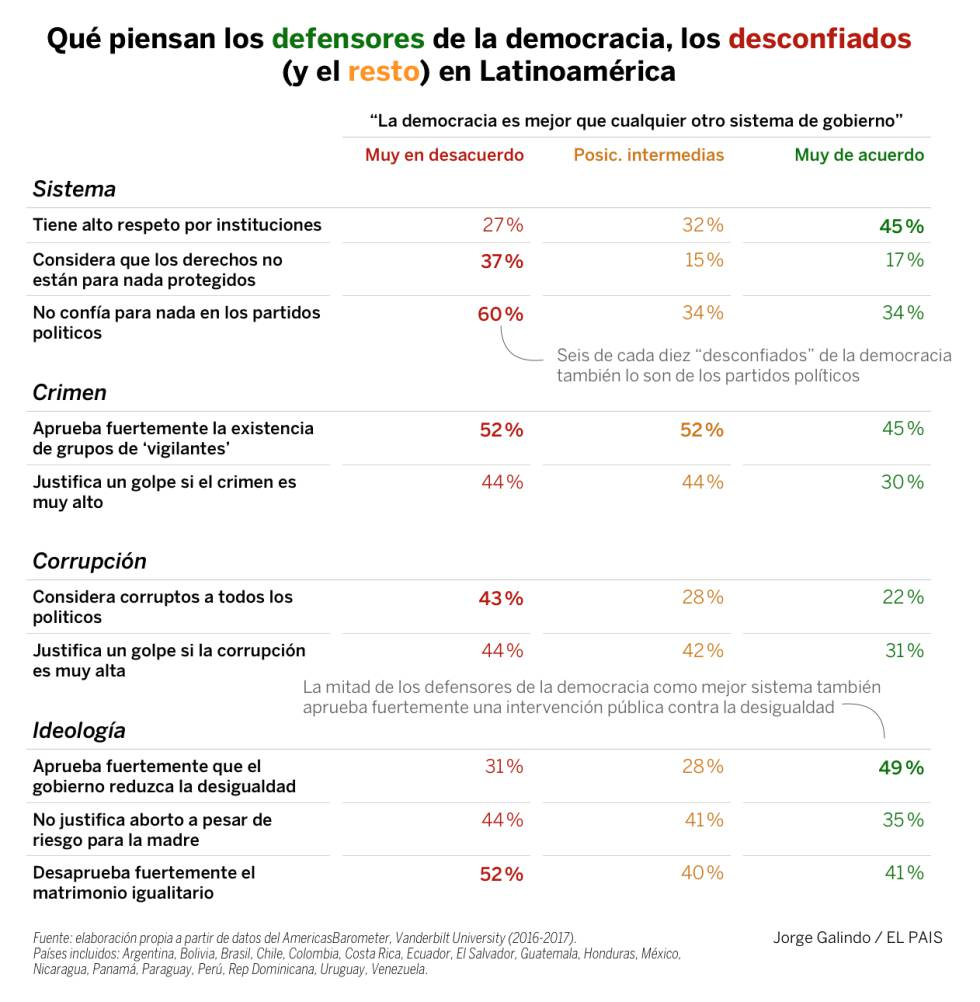 Por qué los latinoamericanos se desencantan con la democracia