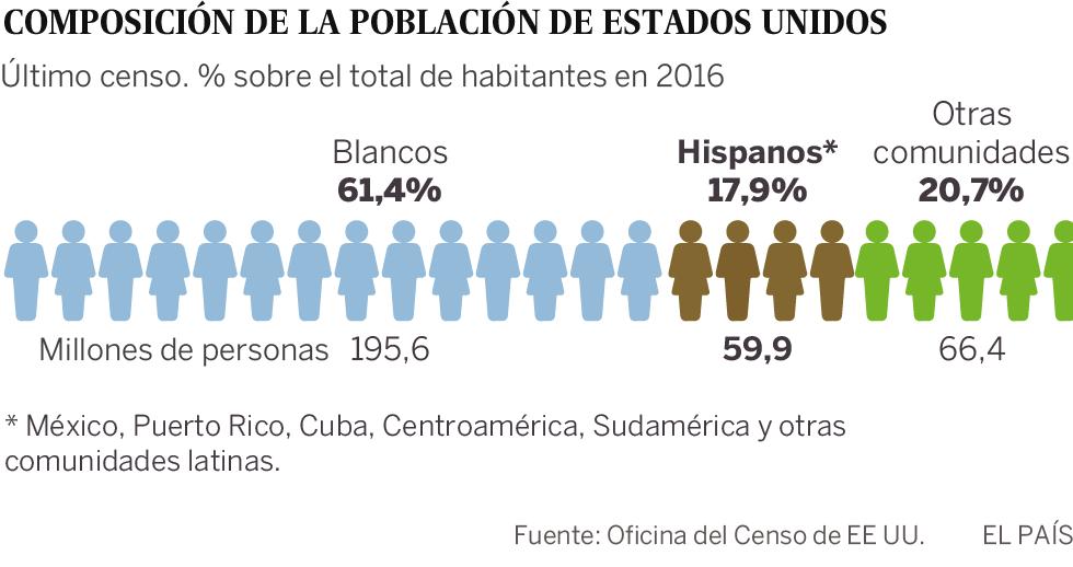 Los hispanos despiertan del sueño americano