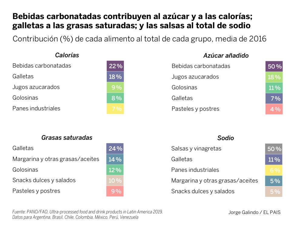 ¿Políticas contra la obesidad?