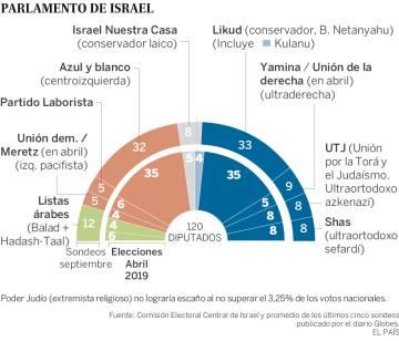 Israel decide en las urnas si pone fin a la década de hegemonía de Netanyahu