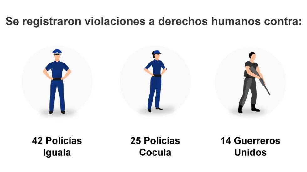 Violaciones de derechos humanos, según el Centro Prodh.