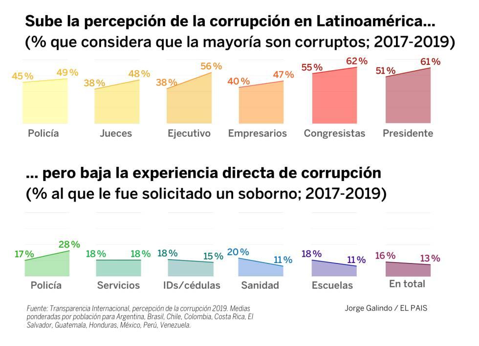 La no tan nueva corrupción latinoamericana