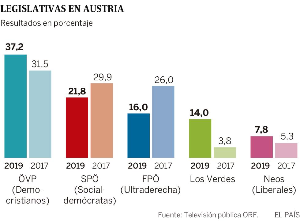 Elecciones Austria resultados