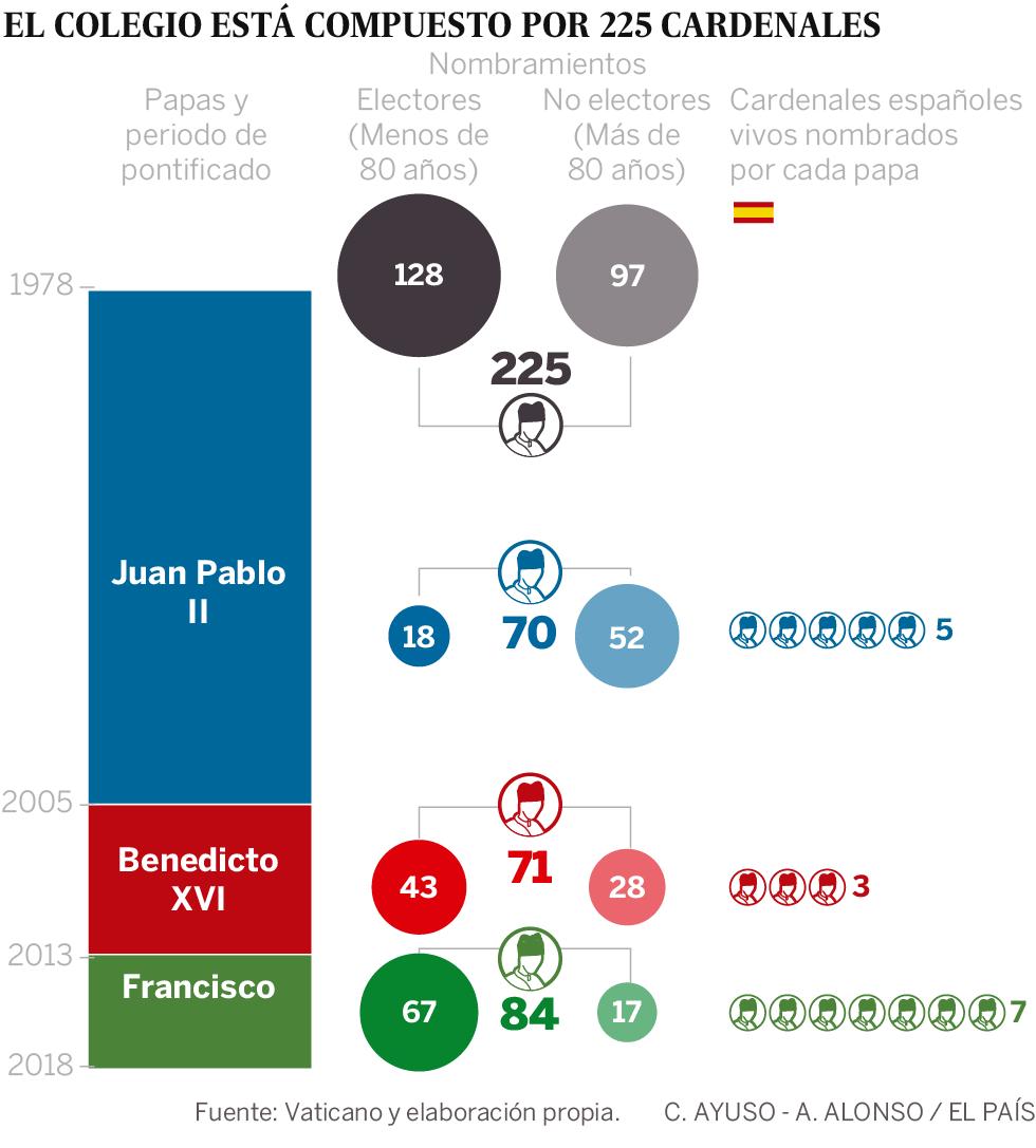 Francisco se asegura la mayoría en el próximo cónclave