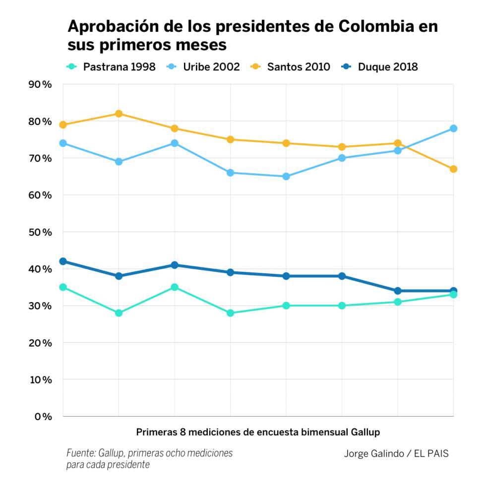 ¿Por qué se encendió Colombia?