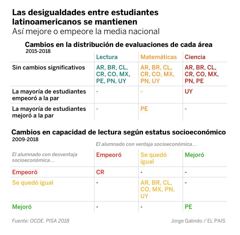 La desigualdad latinoamericana empieza en la escuela