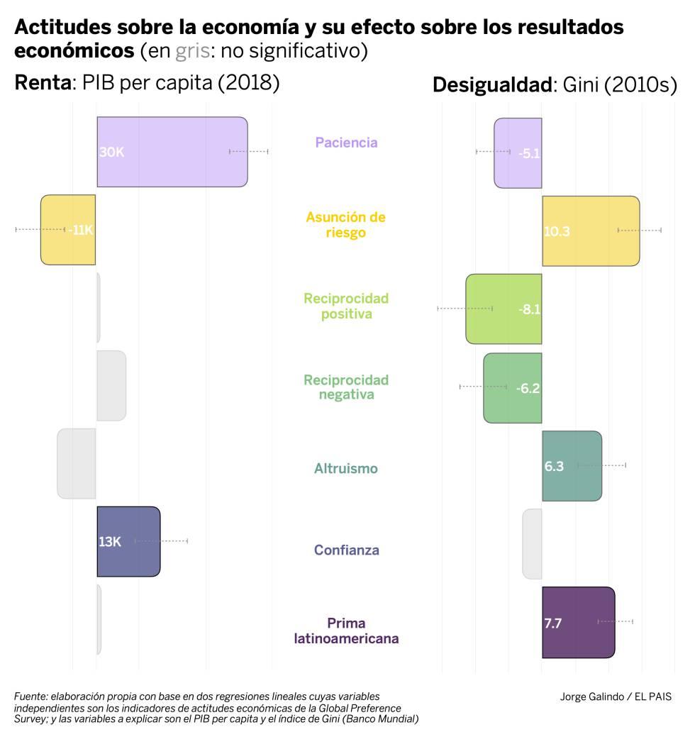 Las actitudes que pueden definir el crecimiento latinoamericano