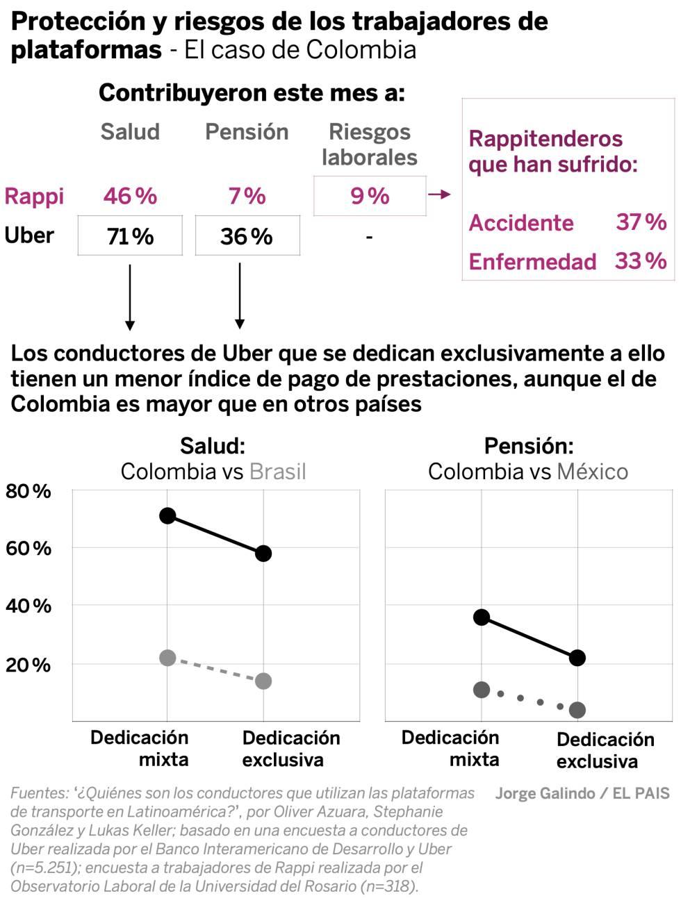 Uber, Rappi y las demás: quién, cómo y por qué trabaja en las plataformas