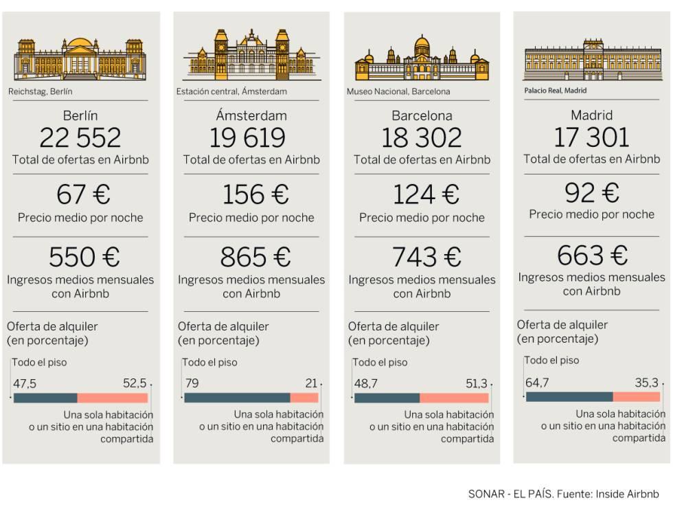 Así gestionan nuestros vecinos europeos la expansión de Airbnb