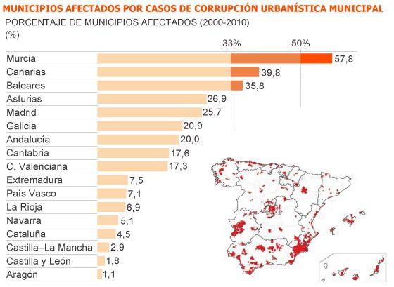 Corrupción municipal en España