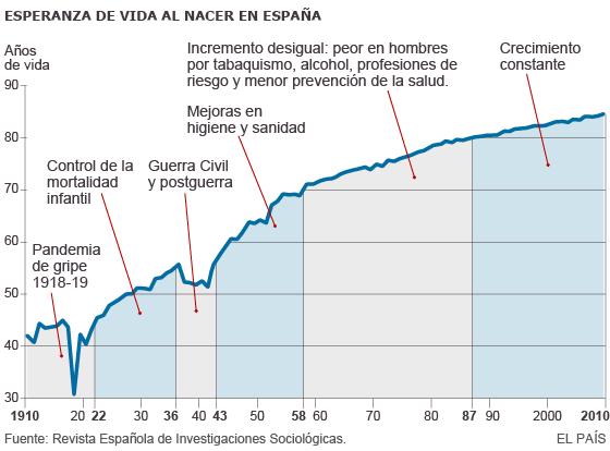 La esperanza de vida aumenta más de 40 años en un siglo
