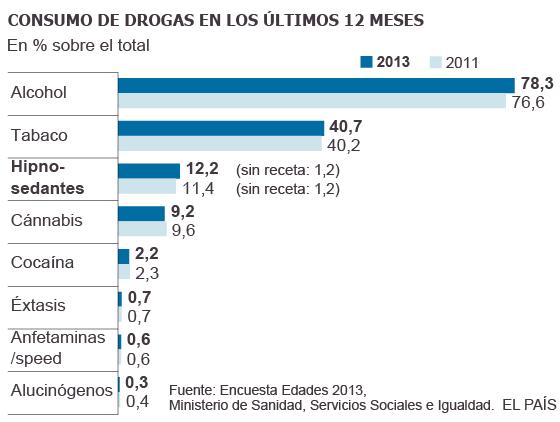 España le pierde el miedo a las drogas | España | EL PAÍS