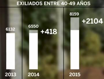 Nacidos en España de entre 40 y 49 años que emigraron al extranjero en 2015.