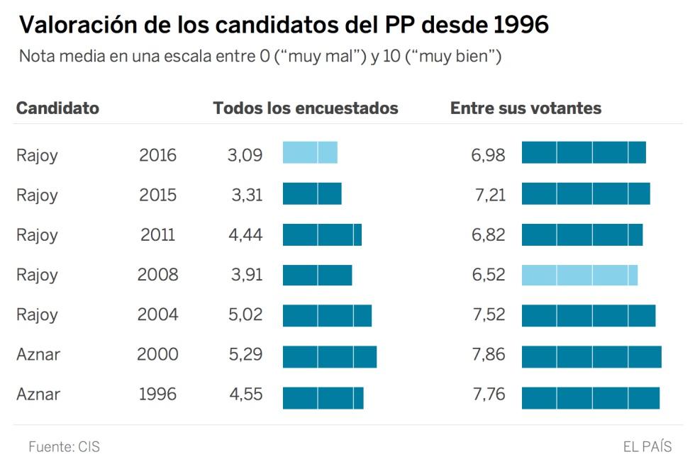 Sánchez es el candidato peor valorado entre los votantes del PSOE antes de unas generales