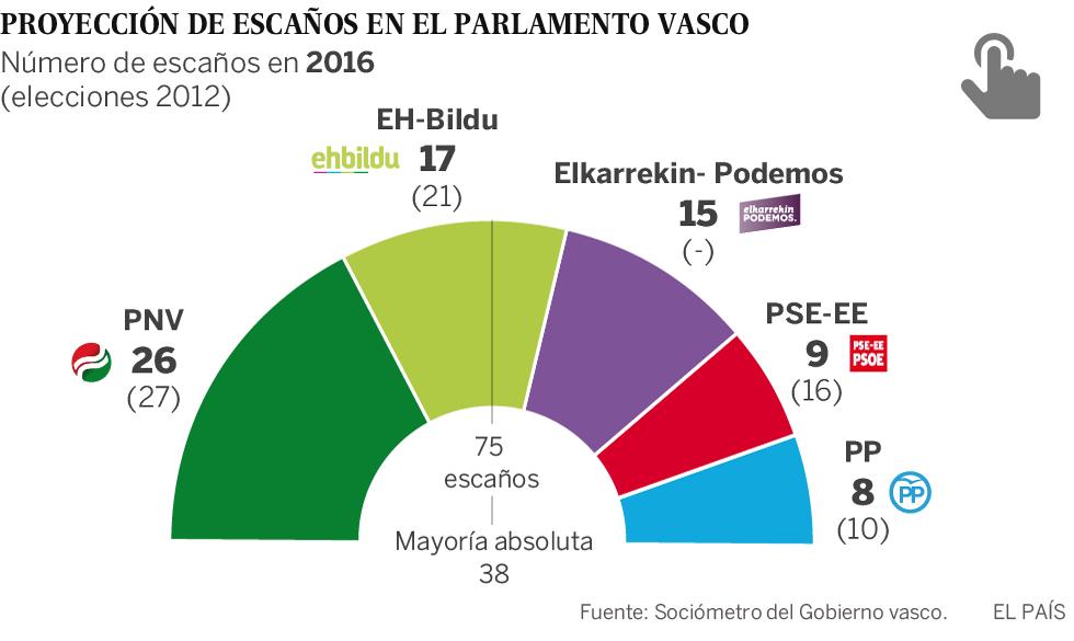Elecciones vascas 2016  El PNV ganaría las elecciones con 26 escaños ... cb1fde61af1df