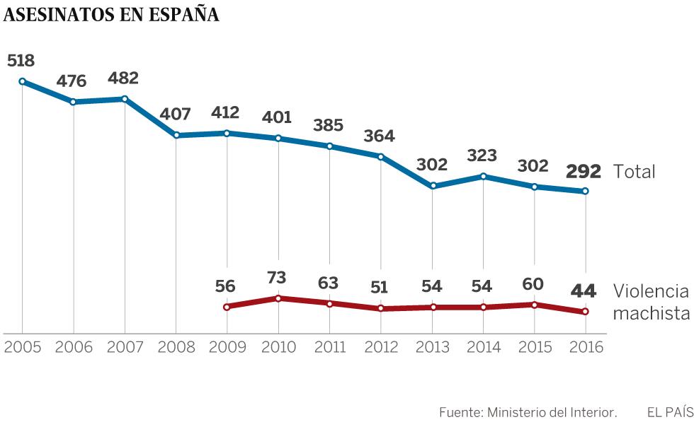 España registra por primera vez menos de 300 asesinatos en un año