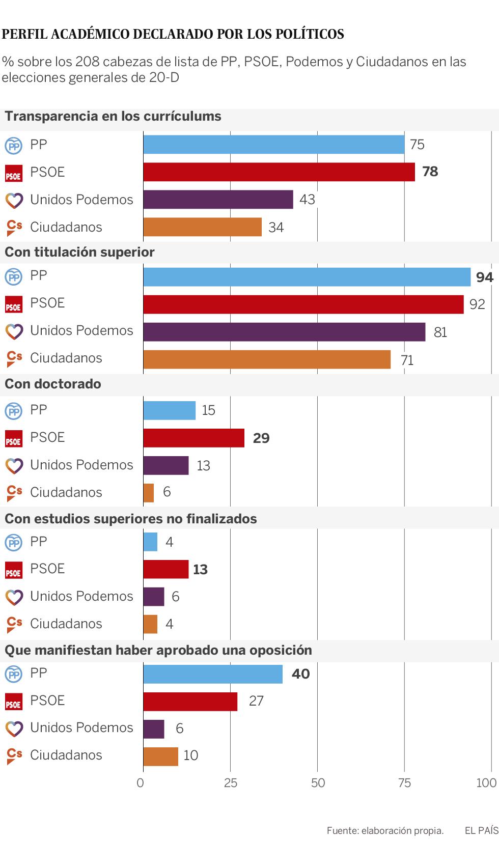 Las mentiras más arriesgadas de la política | España | EL PAÍS