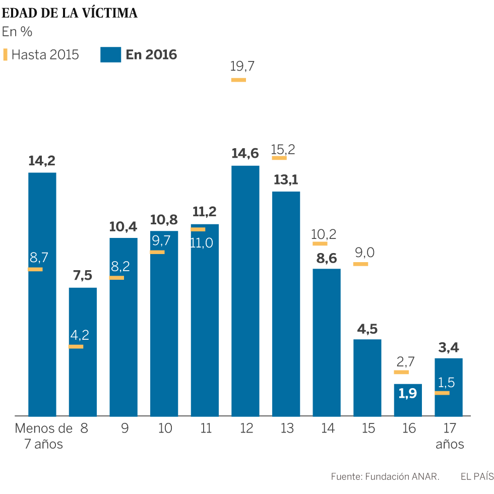 Las v ctimas de acoso escolar rompen su silencio espa a - Casos de ciberacoso en espana ...