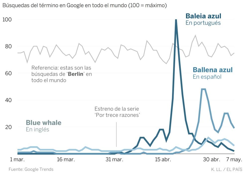 La peligrosa viralidad del juego \'Ballena azul\' | España | EL PAÍS