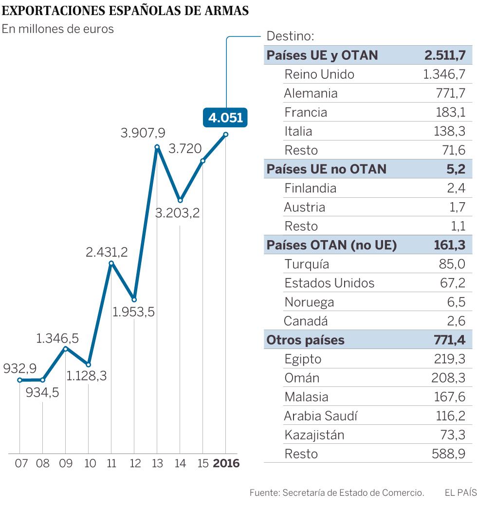 Reino Unido compró un tercio de las armas españolas exportadas en ...