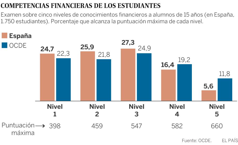 Los alumnos españoles están por debajo de la media en conocimientos financieros