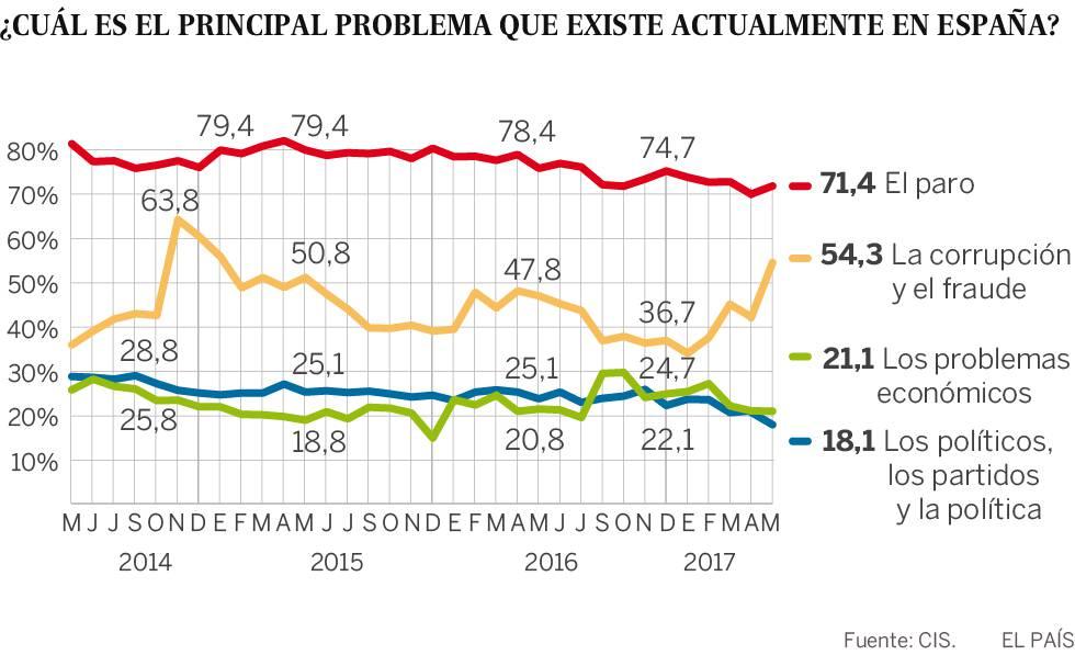 Bar metro de mayo del cis la preocupaci n por la corrupci n se dispara 12 puntos tras el caso - Casos de corrupcion en espana actuales ...