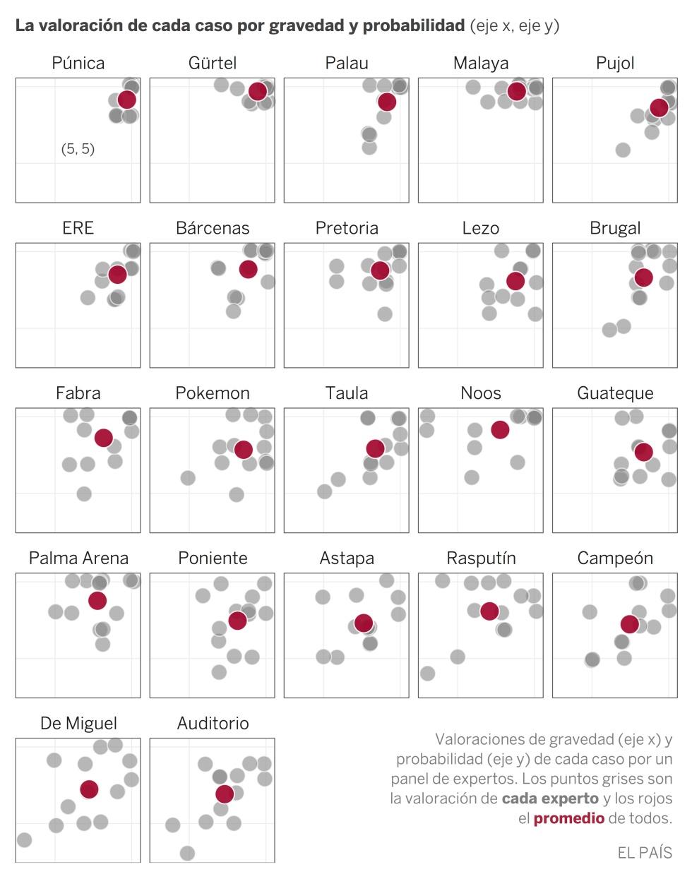 Cuáles son los casos de corrupción más graves de España