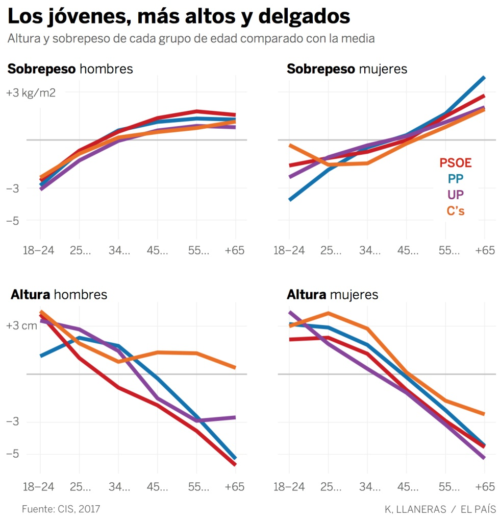 Estatura y peso según al partido que votas  1498207330_149656_1498207618_sumario_normal