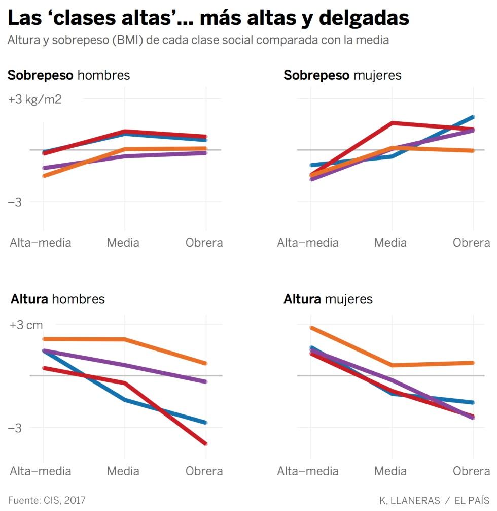 Estatura y peso según al partido que votas  1498207330_149656_1498207660_sumario_normal