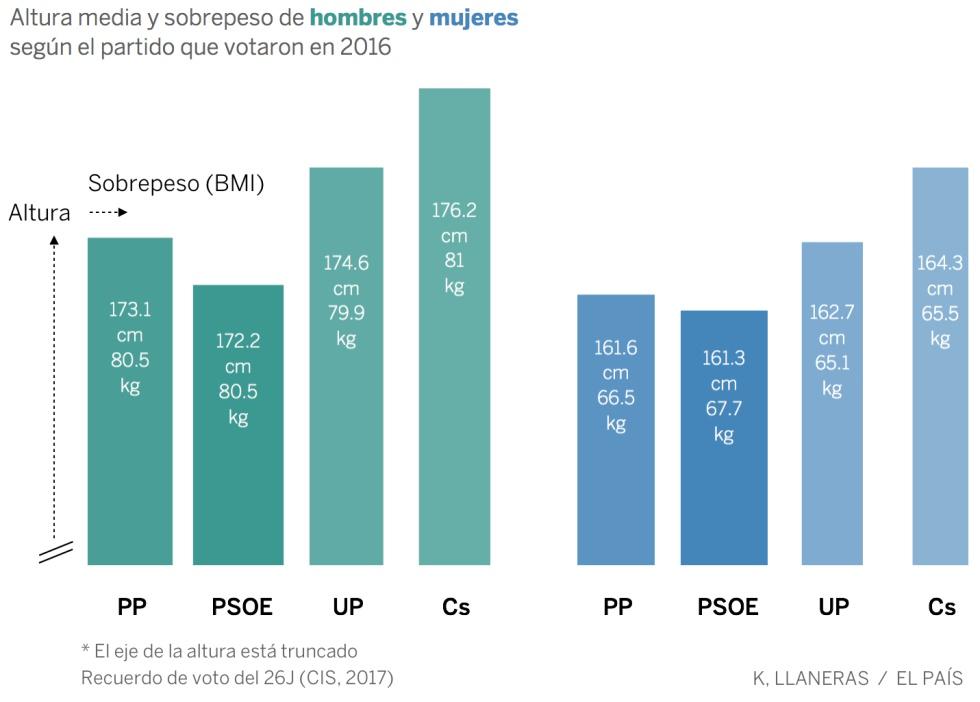 Estatura y peso según al partido que votas  1498207330_149656_1498218993_noticia_normal