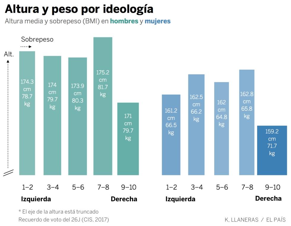 Estatura y peso según al partido que votas  1498207330_149656_1498219070_sumario_normal