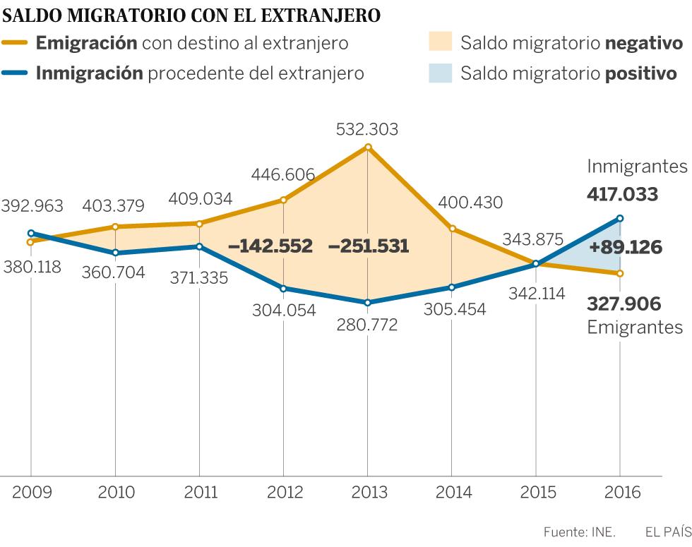 Venezuela, Marruecos y Colombia encabezan la inmigración en España