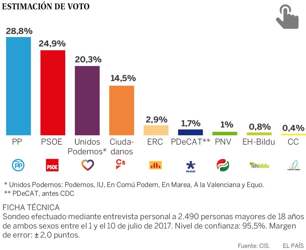 El PSOE se dispara cinco puntos y acorta distancias con el PP, según el CIS
