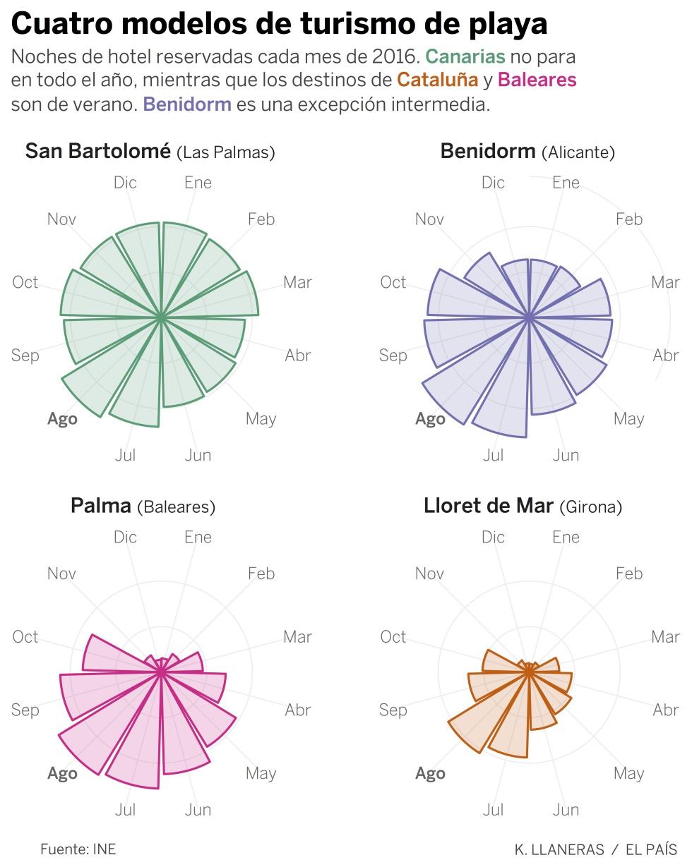 Estos son los puntos con m s turistas de espa a blog for Trabajos de verano barcelona