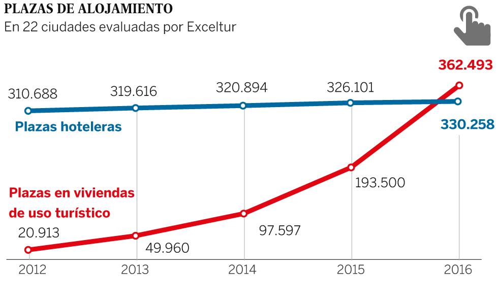 ¿Cuántos turistas caben en España?
