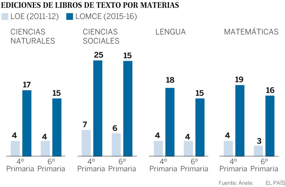 Los editores denuncian que hacen hasta 25 versiones de los libros de texto