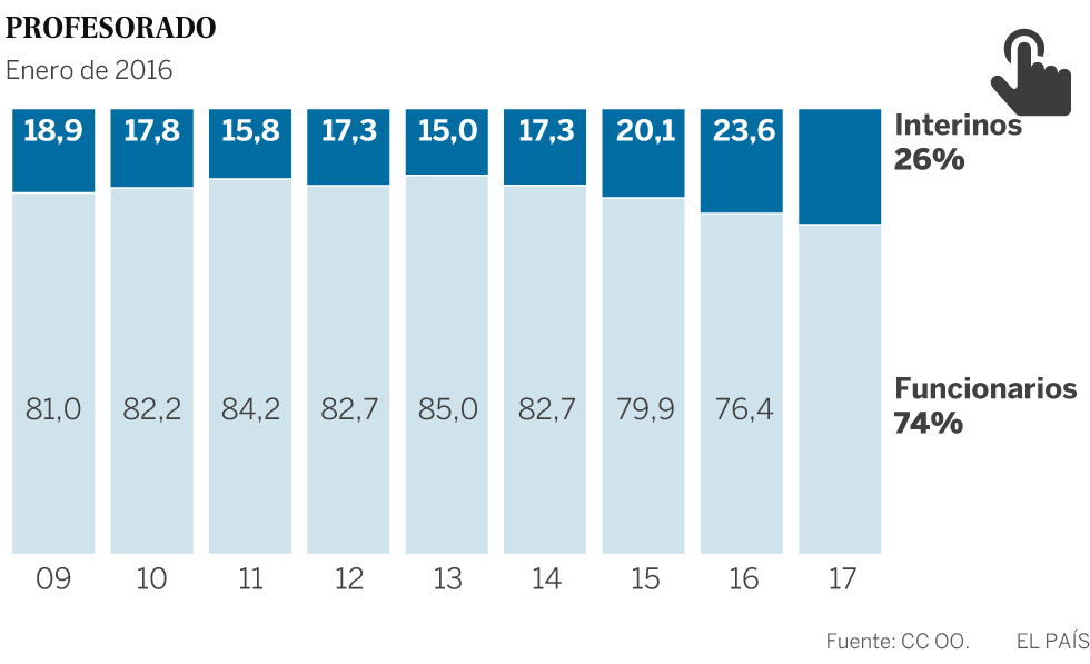 Uno de cada cuatro profesores es interino, la cifra más alta de la crisis
