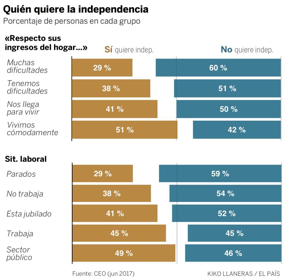 El apoyo a la independencia tiene raíces económicas y de origen social