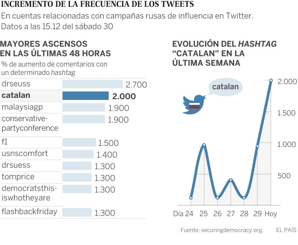 The charts demonstrate increase in the use of the hashtag 'Catalan' on Twitter accounts identified as having a relationship to Russia. An increase of 2,000% in the mentions of that hashtag has been seen in the last 48 hours, in the chart on the left. The chart on the right shows the use of the hashtag tracked since September 24.