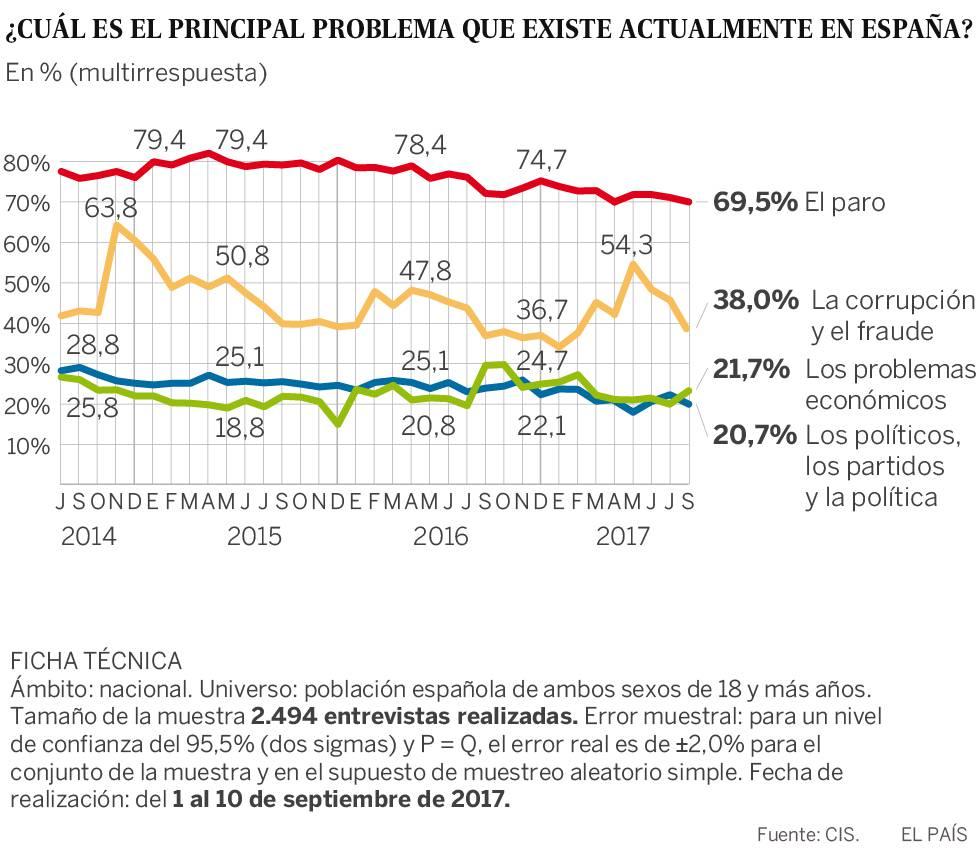 La preocupación de los españoles por la independencia de Cataluña escala cinco puntos en el CIS
