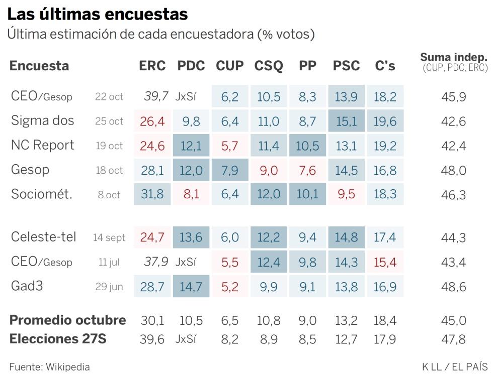 Así arrancan las encuestas en Cataluña