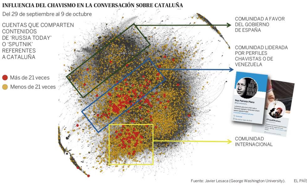 La trama rusa empleó redes chavistas para agravar la crisis catalana ...