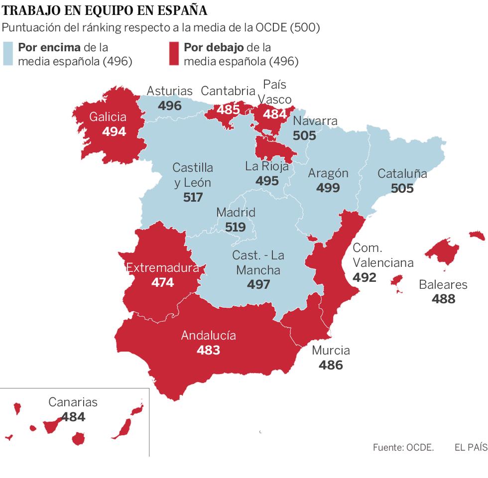 Los alumnos de Madrid y Castilla y León, los que mejor trabajan en equipo