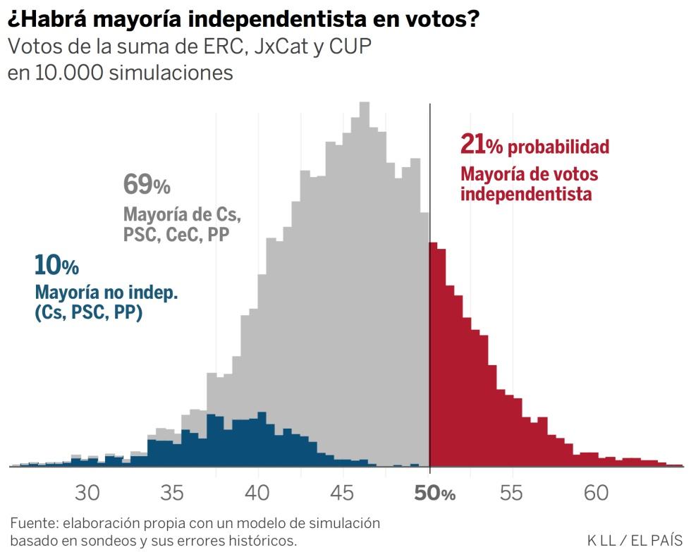 Así se han movido las encuestas en Cataluña