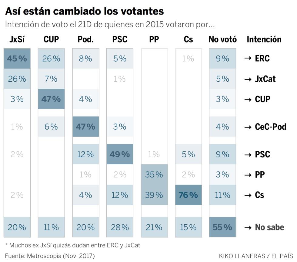 ¿Cuántos catalanes cambiarán su voto el 21D?