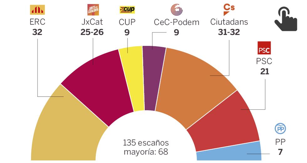 Ciudadanos será la fuerza más votada el 21-D según el CIS