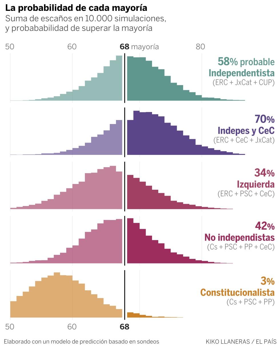 La predicción con todas las encuestas en Cataluña