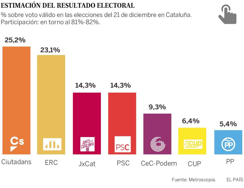 El bloque de la Constitución roza el triunfo en Cataluña