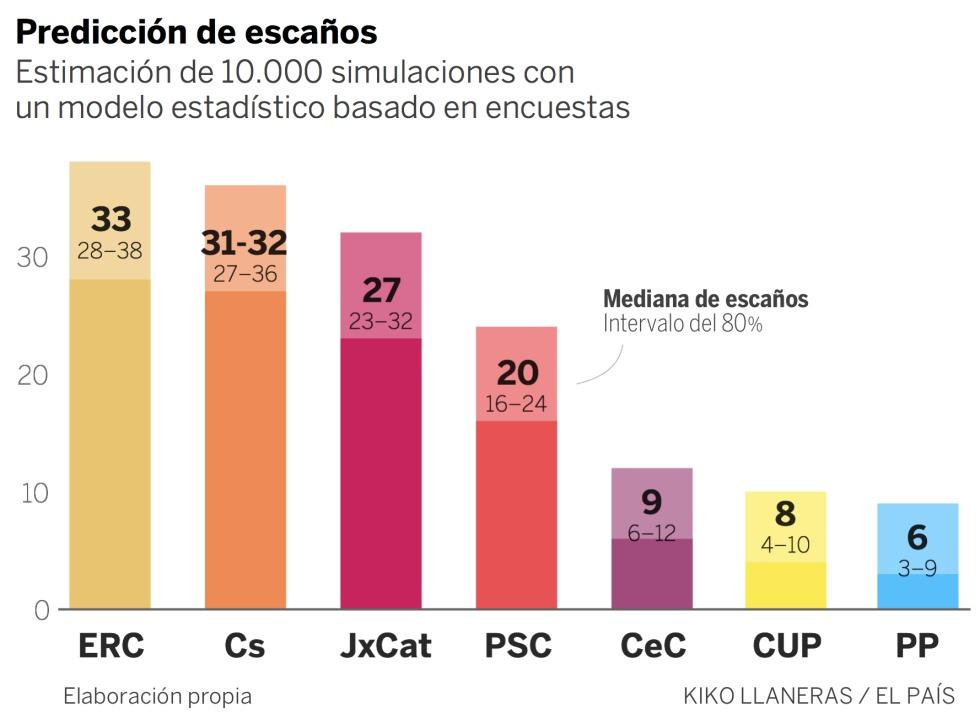 Así es la predicción final de las encuestas en Cataluña